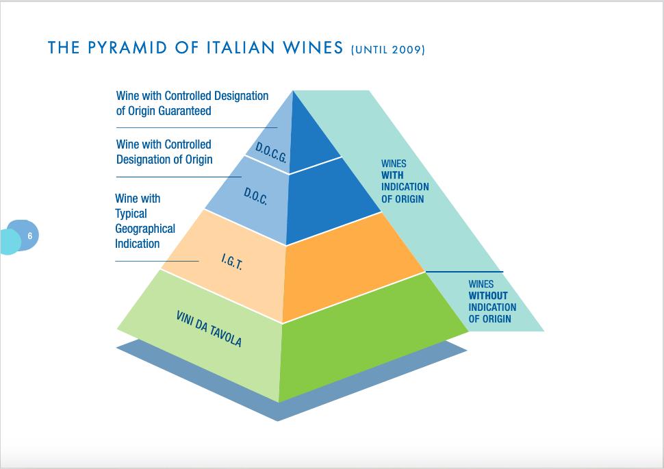 Pyramid of Italian Wines